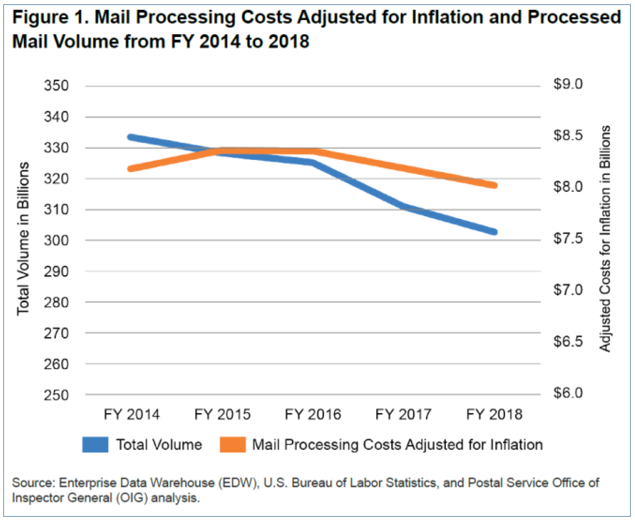 Mail Processing Costs Adjust for Inflation and Process Mail Volume FY 2014 - 2018