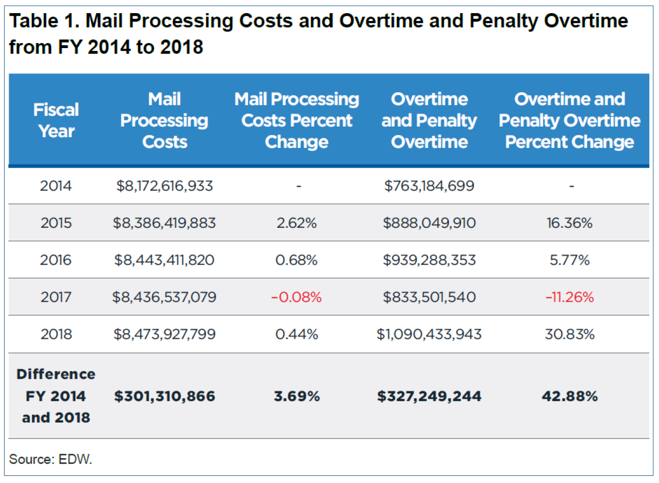 Mail Processing Costs, Overtime and Penalty Overtime FY 2014 - 2018